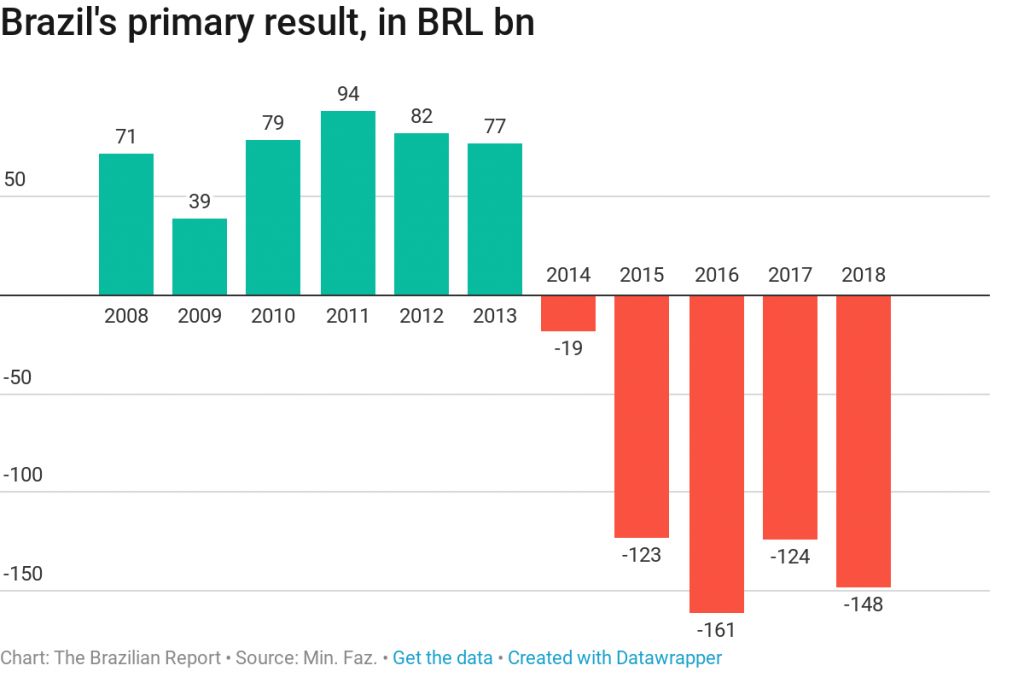 brazil fiscal primary deficit