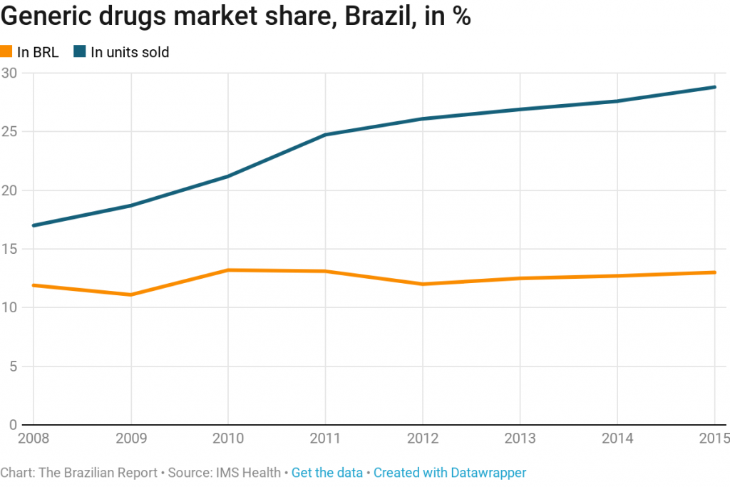 generic drugs law brazil health care