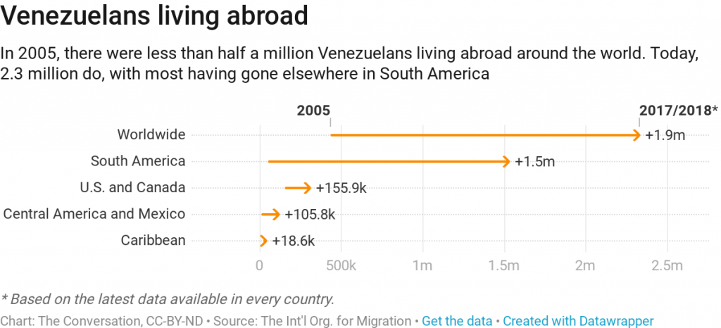 venezuela crisis migration problems