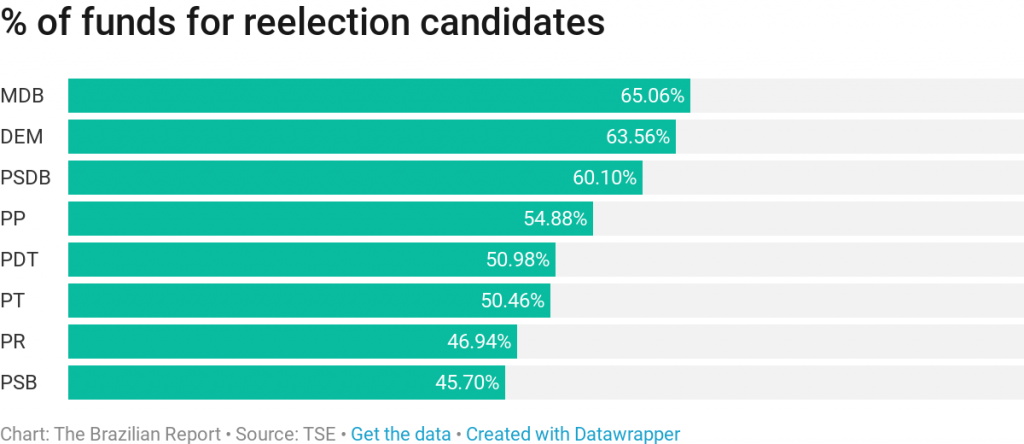 campaign financing brazil election