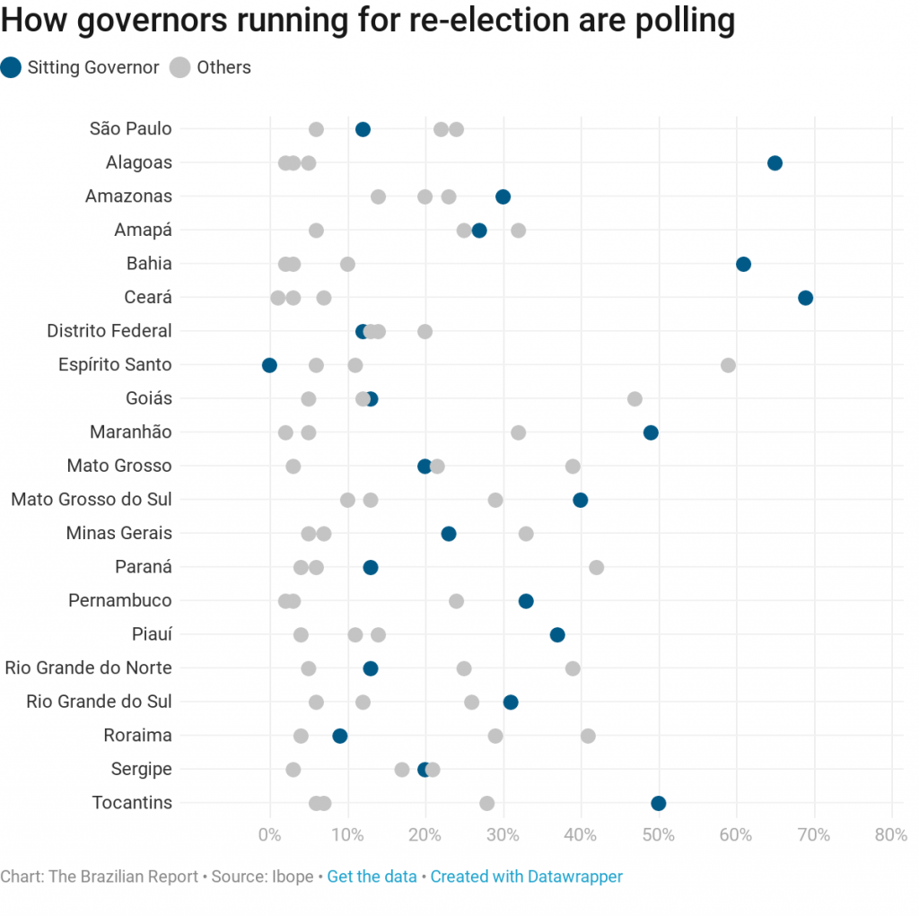 state races governor brazil 2018 election