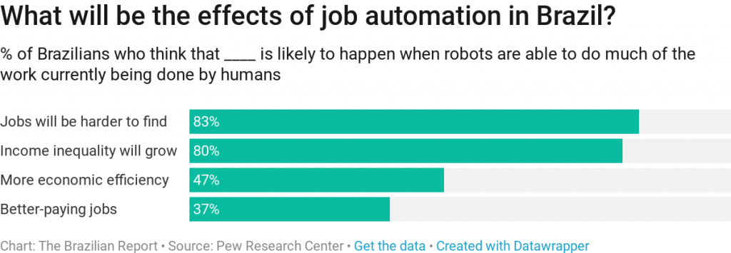 brazil artificial intelligence unemployment job automation
