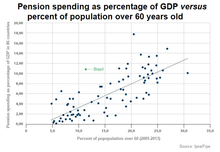 brazil pension system