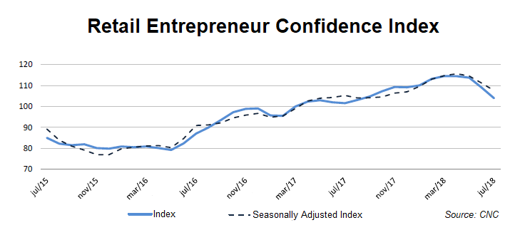 20 - Line chart - Retail Confidence Index