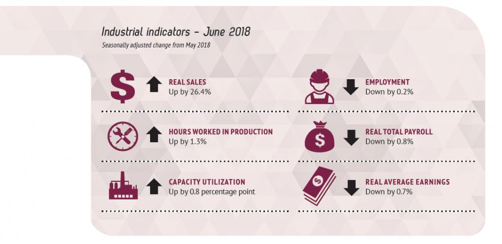 21 - Image - Industrial Indicators