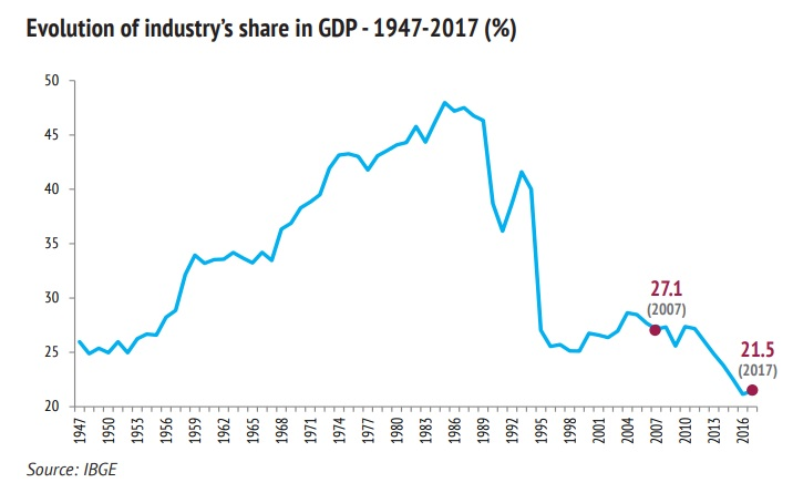 22 - Line chart Industry GDP