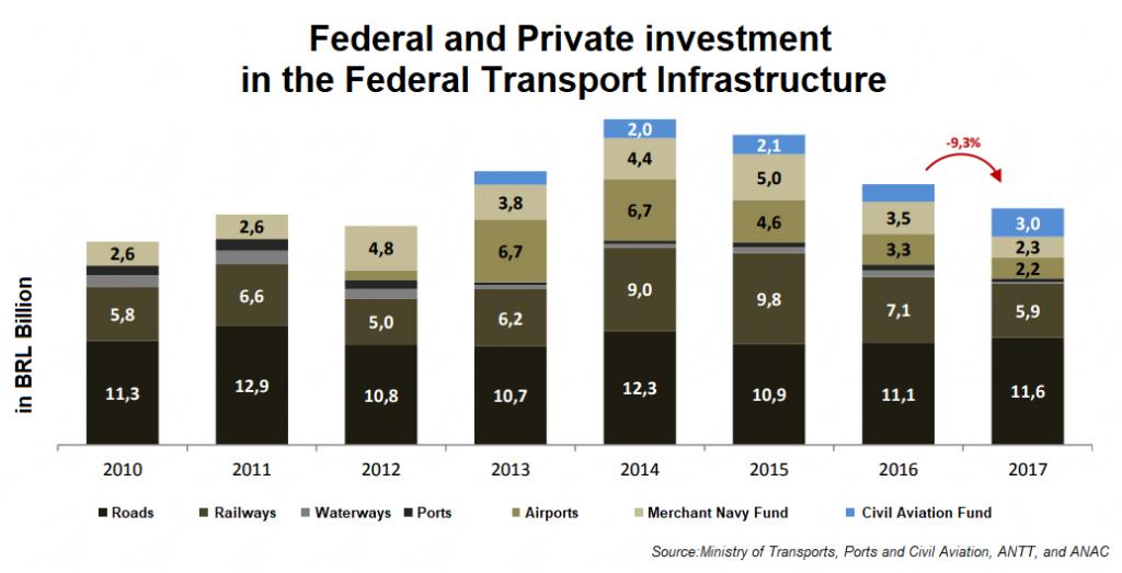26 - Bar chart Transport Investment