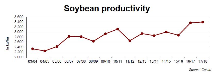 27 - Line chart - Soybeans productivity