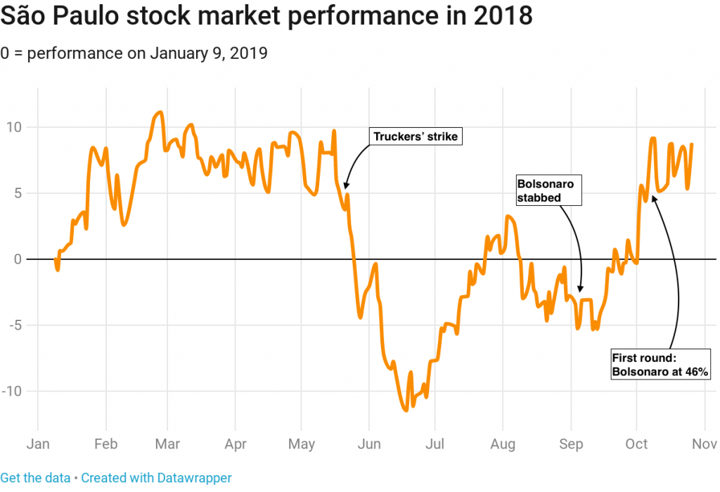 Why are markets so desperate for a Bolsonaro win?