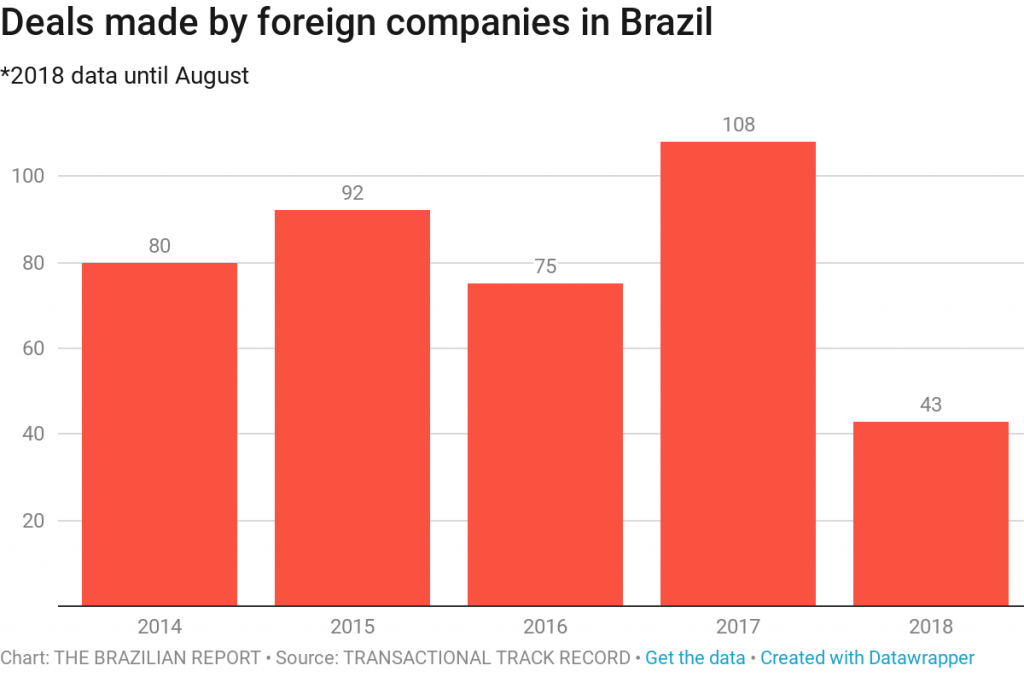 Brazil For Sale: foreign companies snapping up Brazilian assets