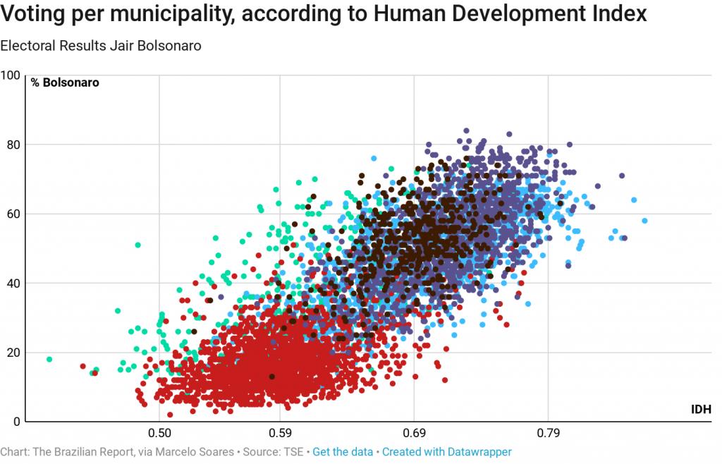 human development brazil votes