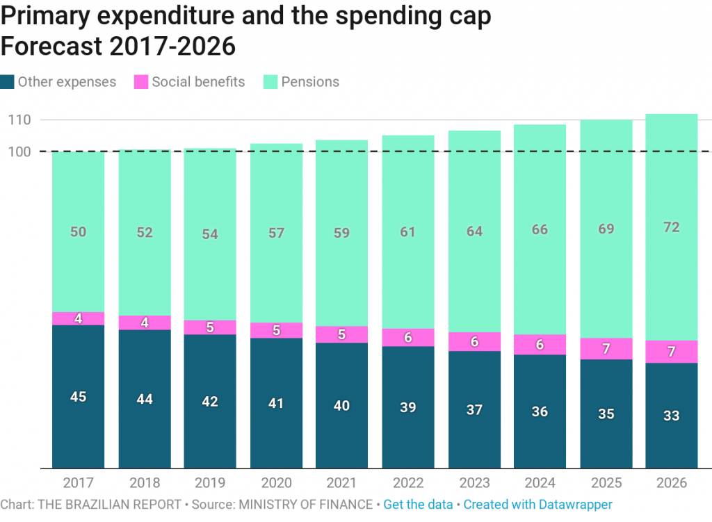 Primary expenditure and the spending cap pension reform