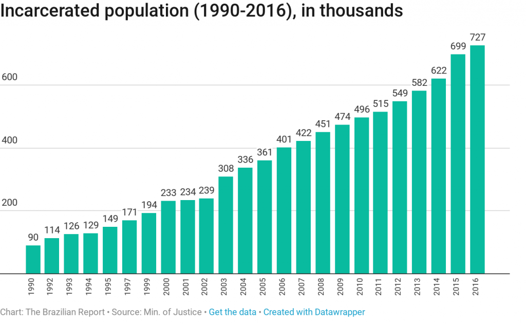 incarcerated population
