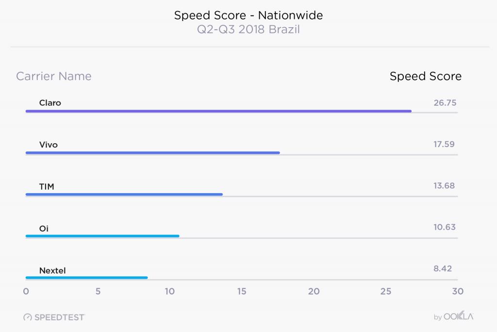 Brazil mobile speed score nationwide internet