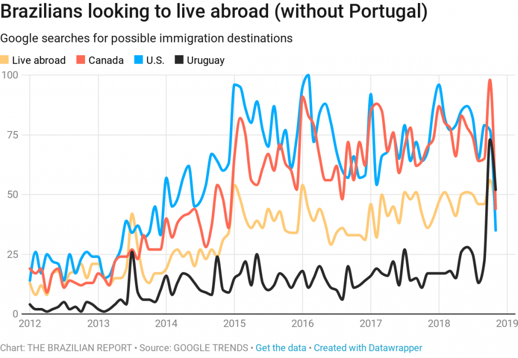 brazilians live abroad