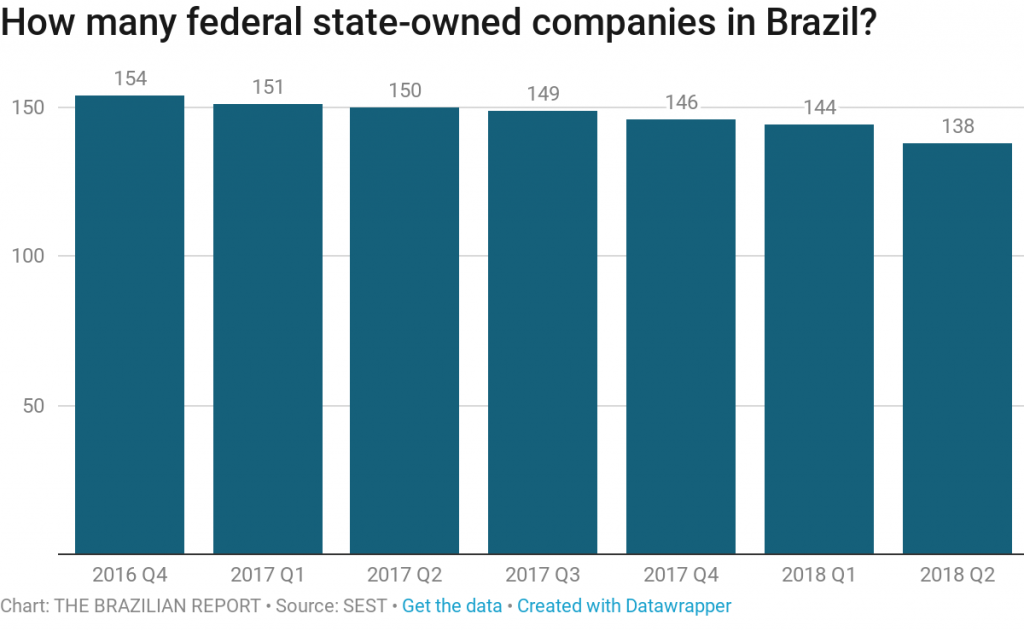 Before talking about privatization, Brazil needs to learn about its state-owned companies