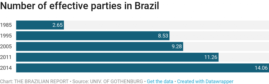 Why is Brazil's Congress so fragmented?