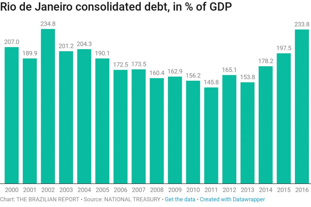 Arrest of Rio de Janeiro Governor highlights deep cracks in state finances