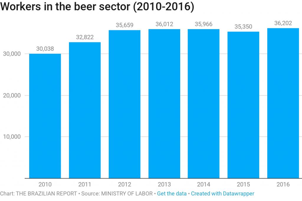 beer consumption workers brazil