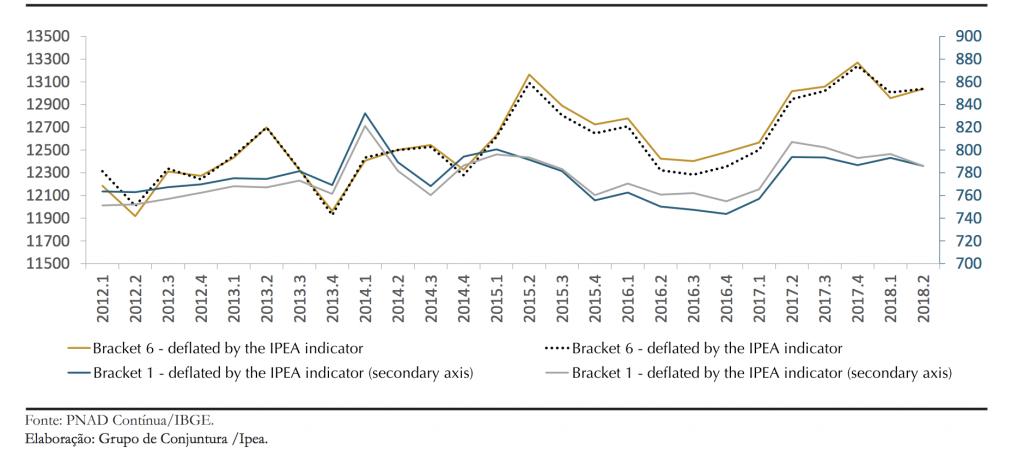 inflation inequality brazil
