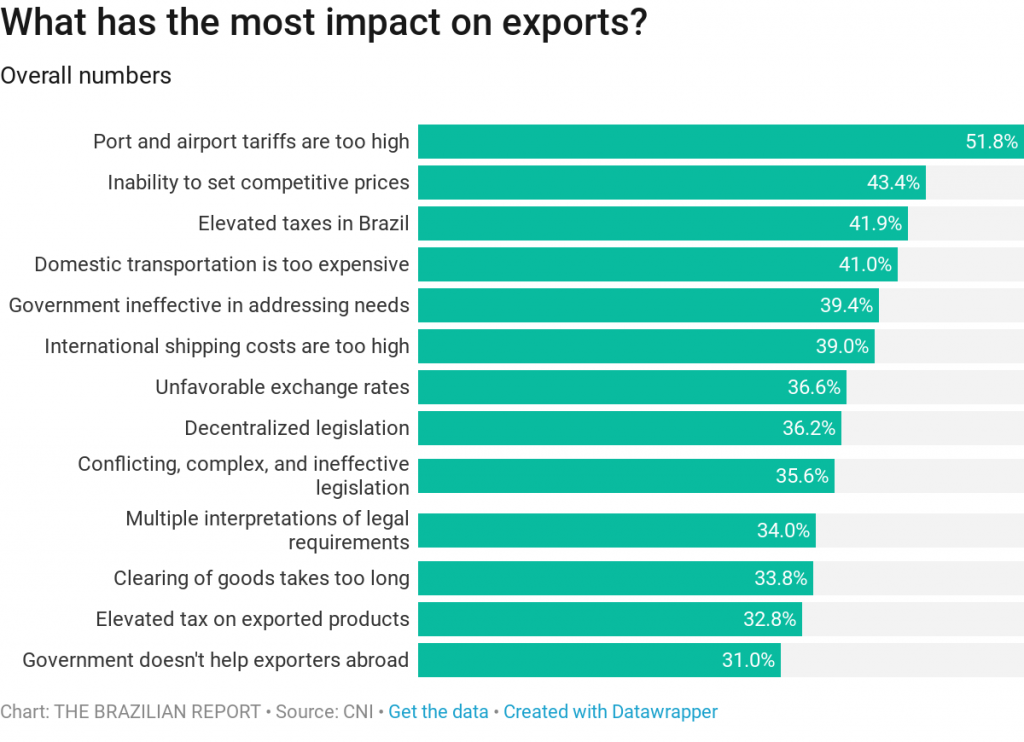 A study by the National Confederation of Industry surveyed Brazilian exports to map the main bottlenecks they face.