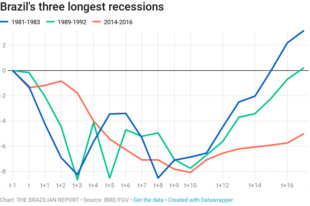 V, U, L or W: The shape of Brazil's economic recovery