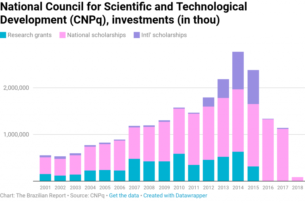 science scholarships brazil research