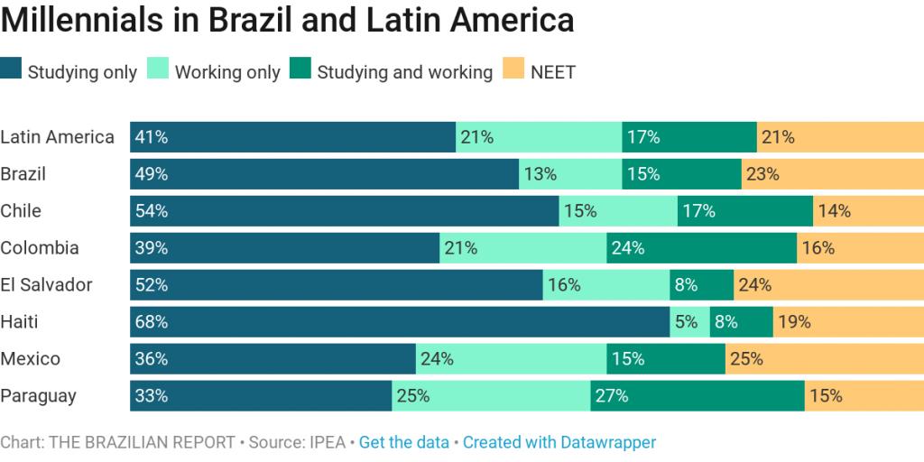 Brazilian millennials: a lost generation