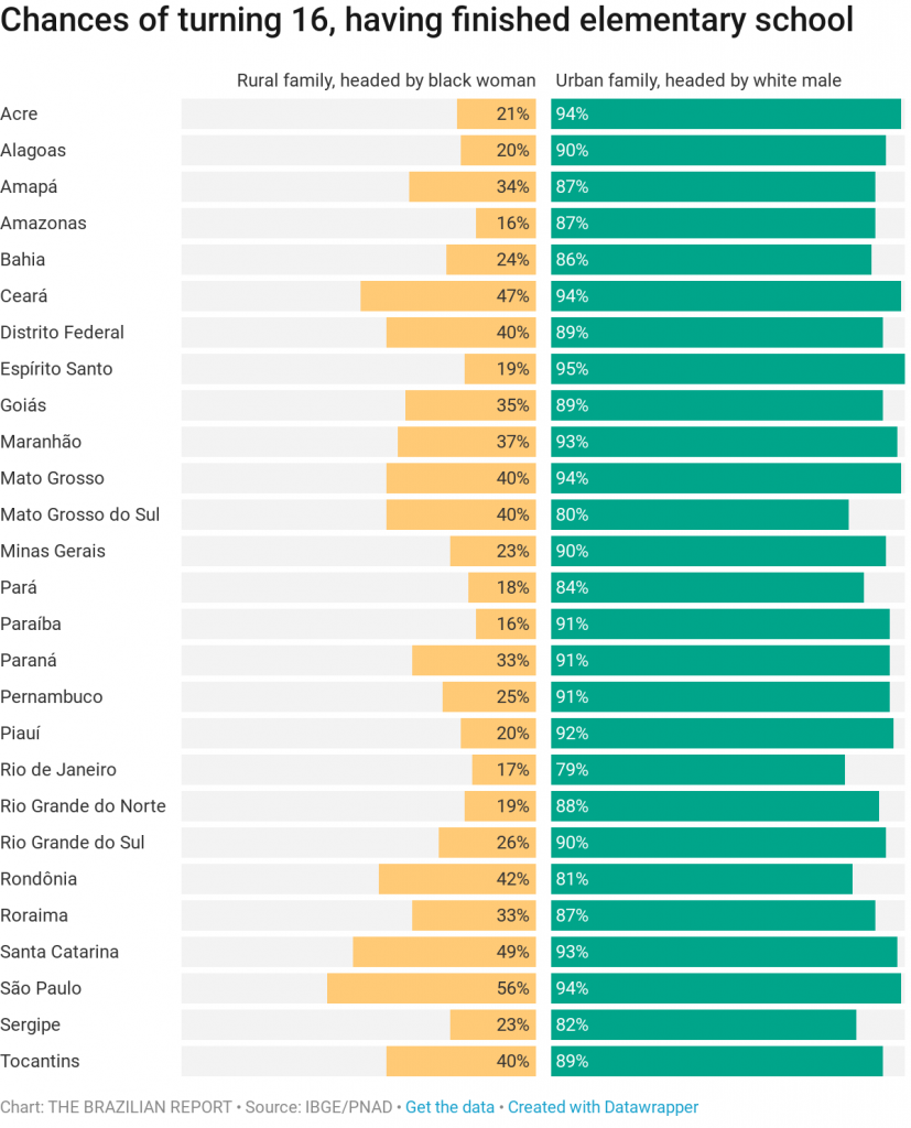 Brazil's education problem, in charts