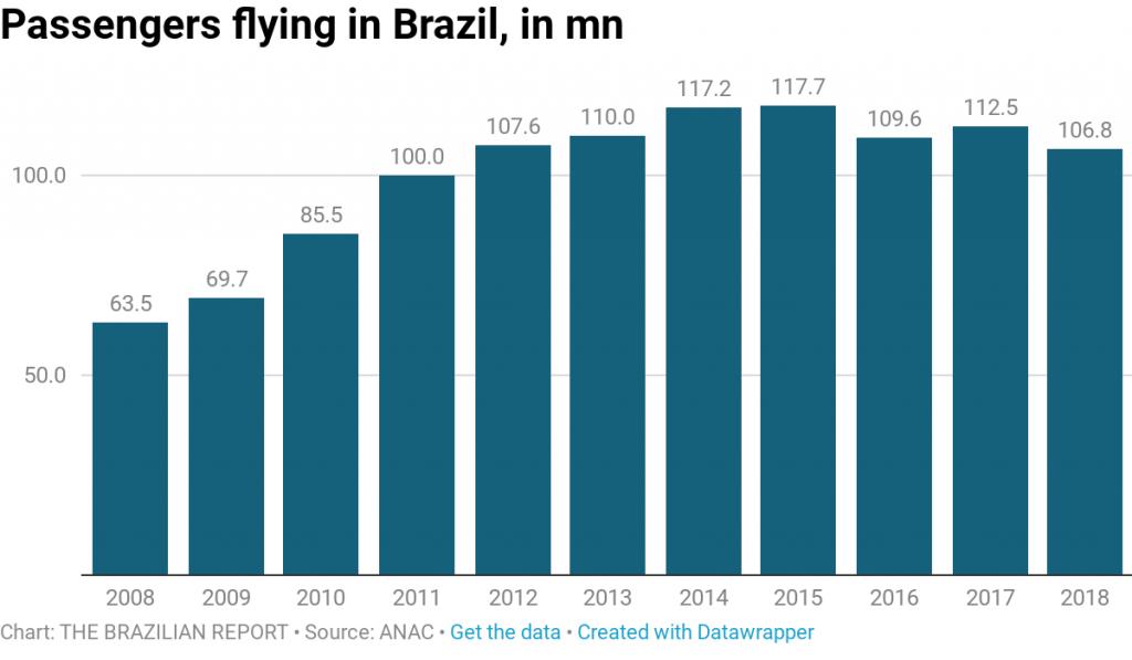 air travel brazil