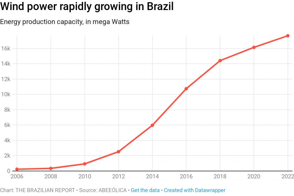 wind power energy matrix brazil