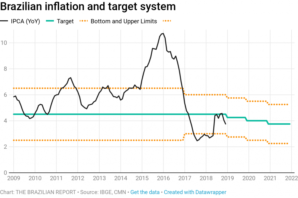 brazil inflation rate economy paulo guedes jair bolsonaro president