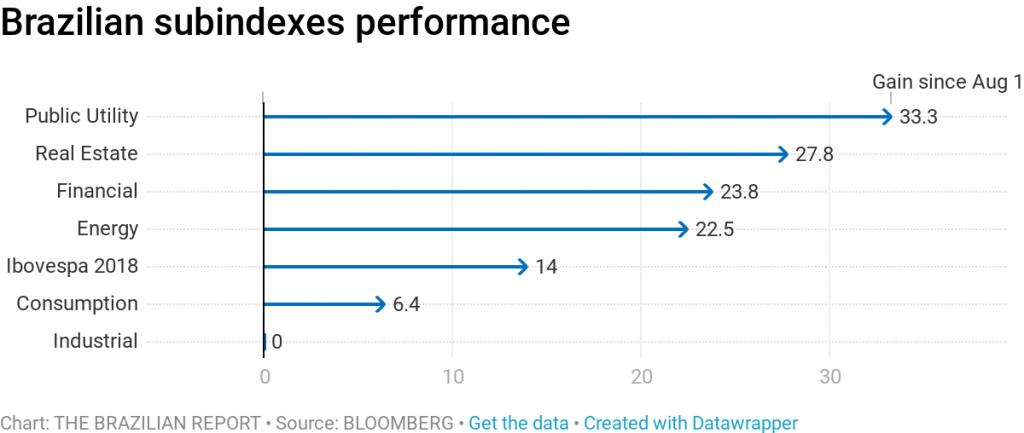 stock market bolsonaro brazil president