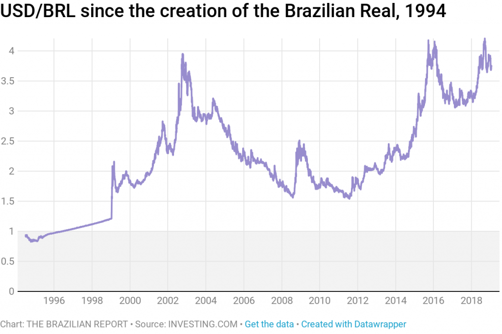 brazil currency BRL against the US dollar