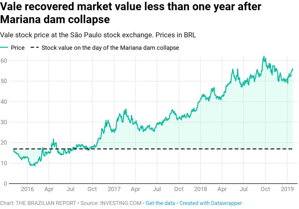 brumadinho dam collapse vale stock price