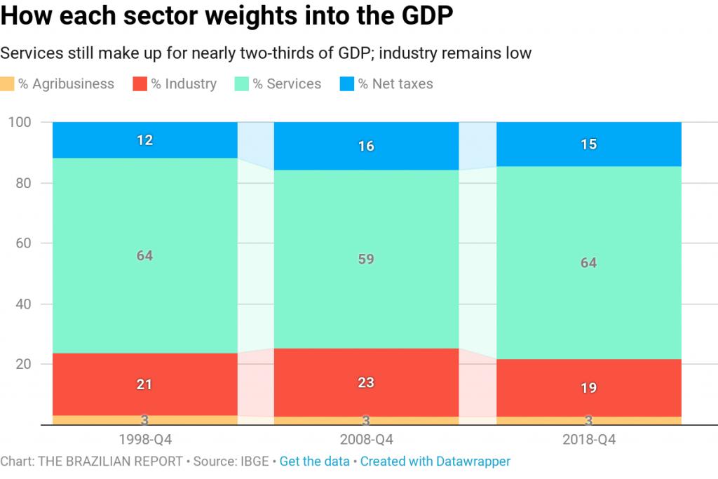 brazil gdp growth