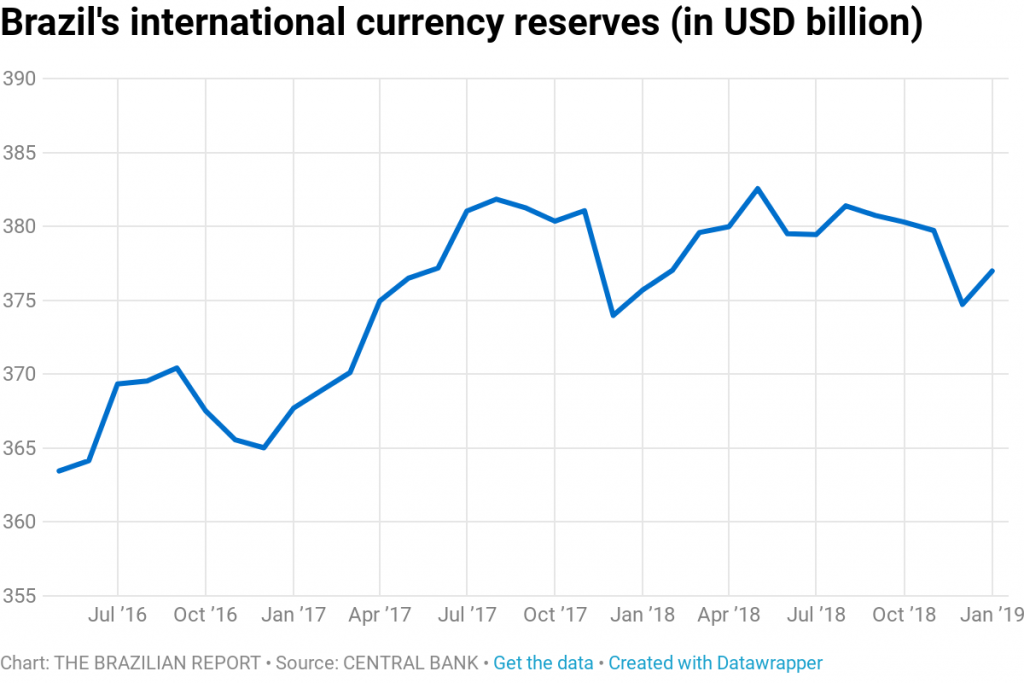 brazil international reserves in us dollars