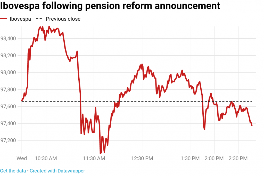 pension system reform brazil stock market