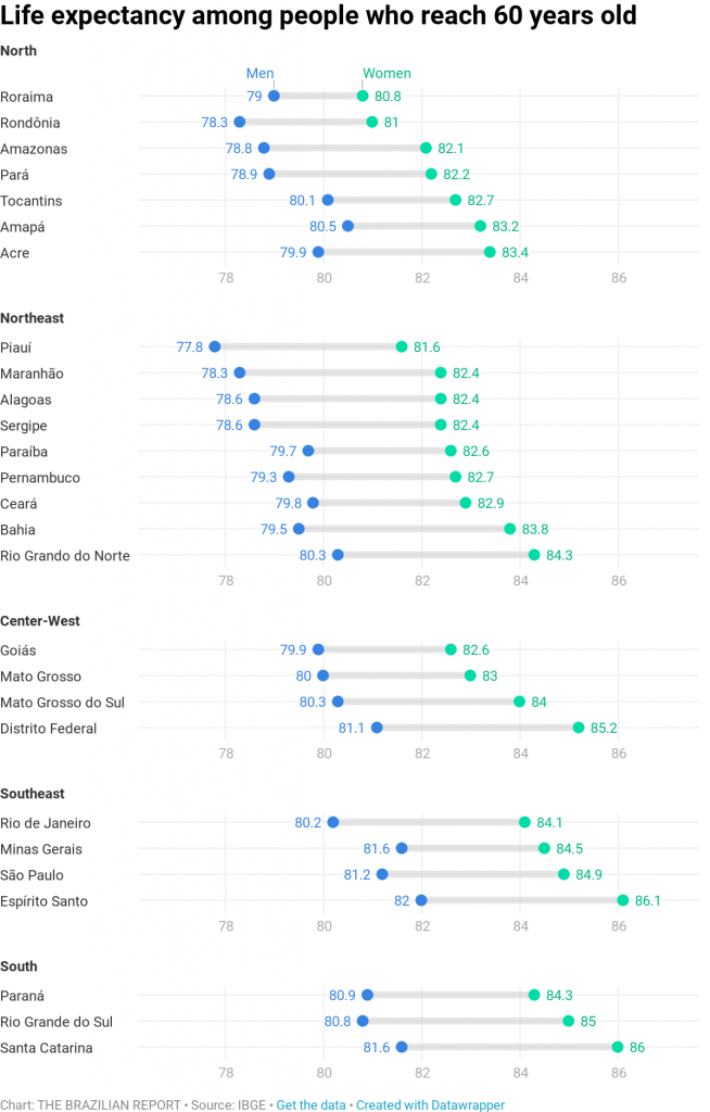 pension system reform brazil life expectancy