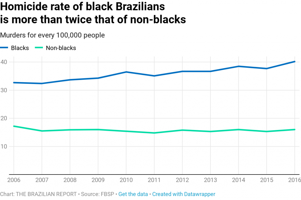 brazil violence racism
