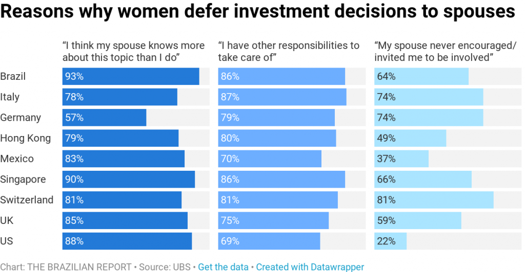 Reasons why women defer investment decisions to spouses