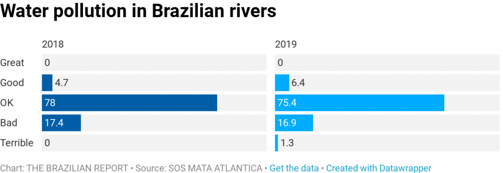 water pollution Fallout from Brumadinho dam collapse harming crucial Brazilian river