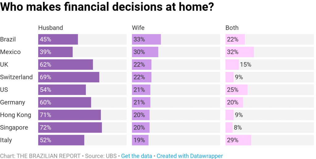 Despite the gender gap, Brazilian women take the lead on investment decisions