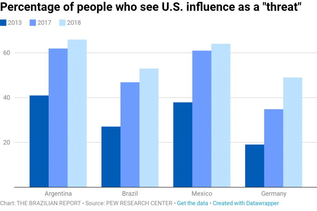 bolsonaro trump us influence