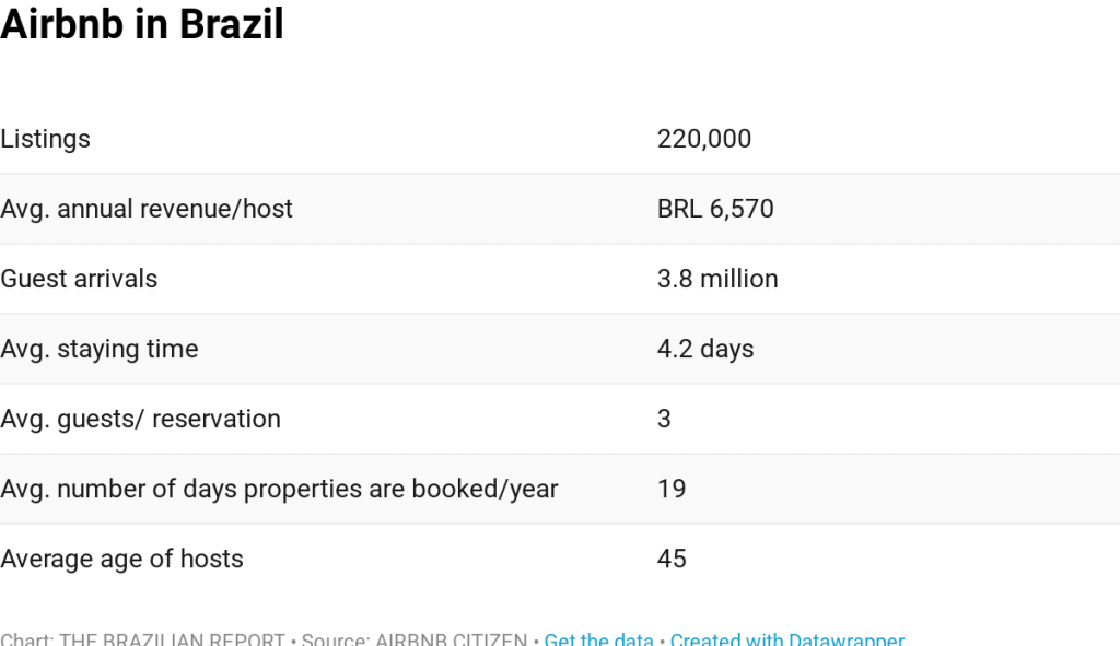 Short-term rentals spark GDP boost in Brazil  And tax disputes