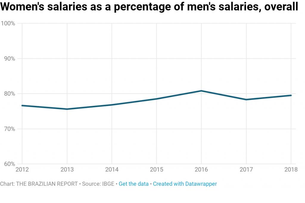 gender pay gap brazil salaries