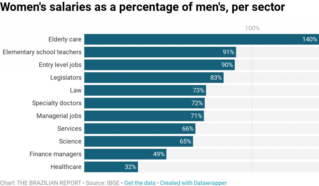 gender pay gap brazil sector