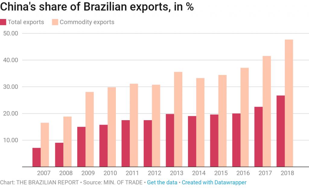 Bolsonaro's Brazil stuck between the Washington and Beijing