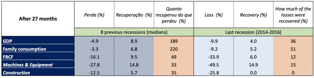 construction sector brazil recession