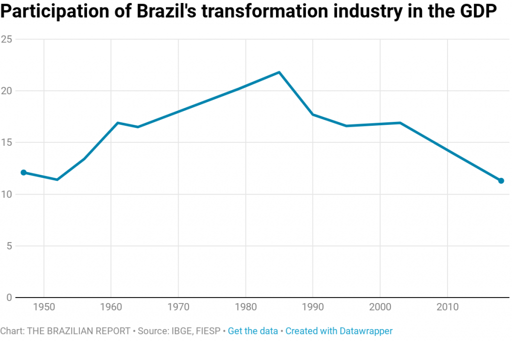 Why does Brazilian industry keep shrinking?